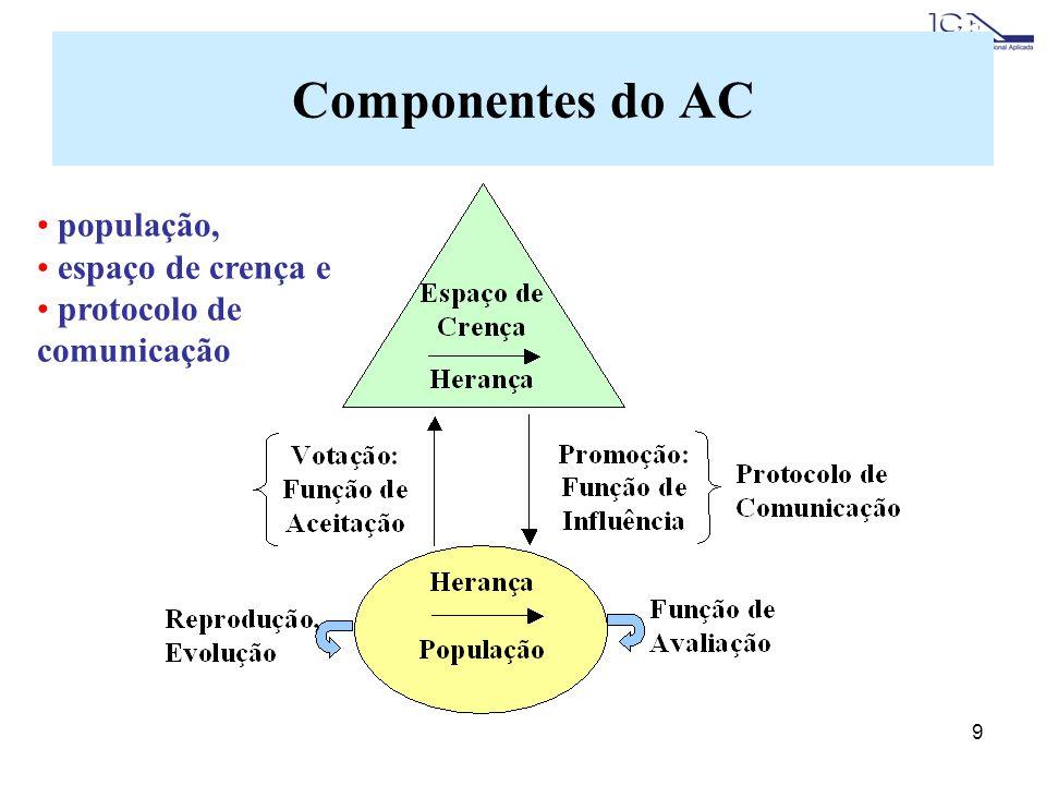 Componentes do AC população, espaço de crença e