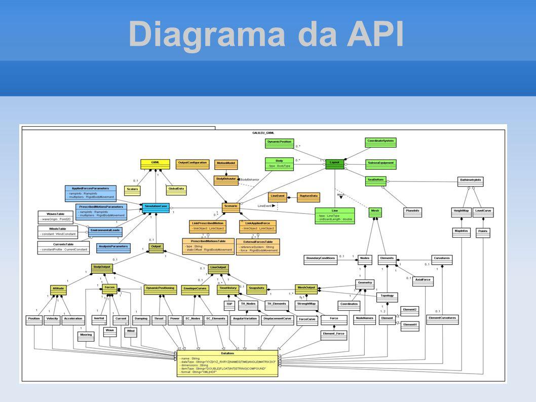 Diagrama da API