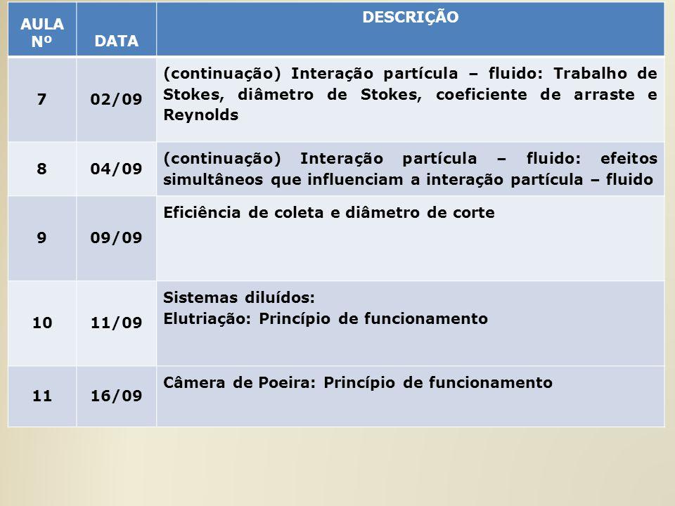 AULA Nº DATA. DESCRIÇÃO. 7. 02/09.