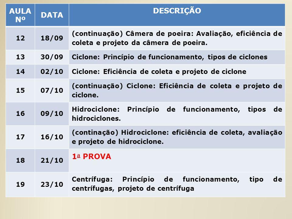 AULA Nº DATA DESCRIÇÃO 1a PROVA 12 18/09