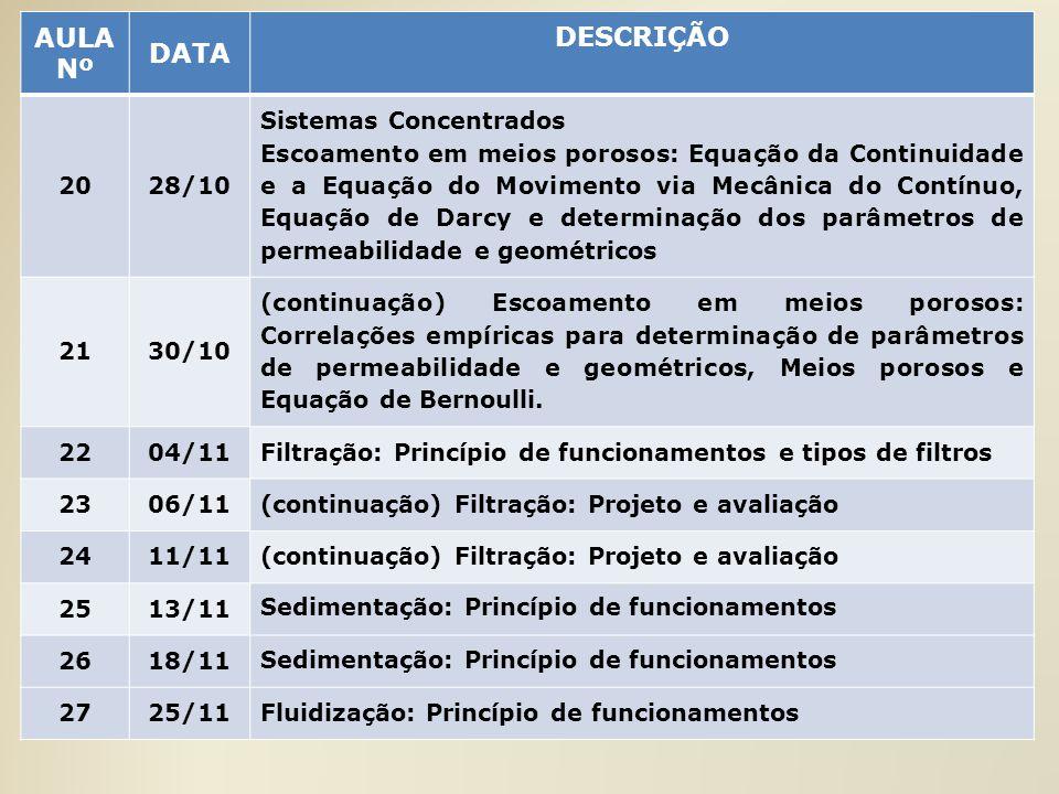 AULA Nº DATA DESCRIÇÃO 20 28/10 Sistemas Concentrados