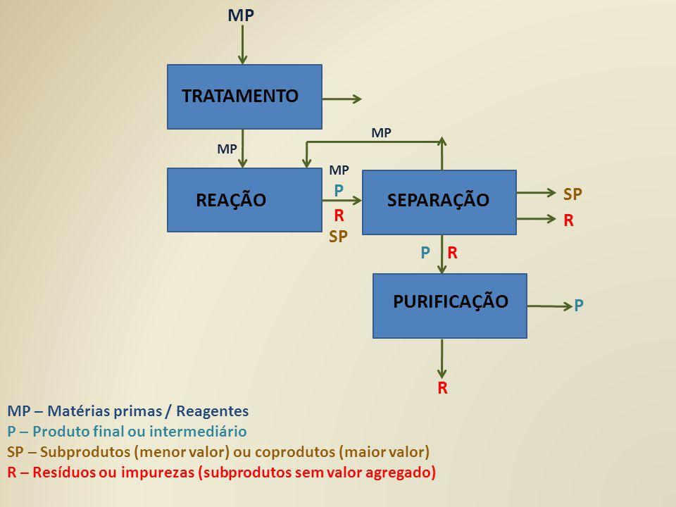 TRATAMENTO REAÇÃO SEPARAÇÃO PURIFICAÇÃO P SP R