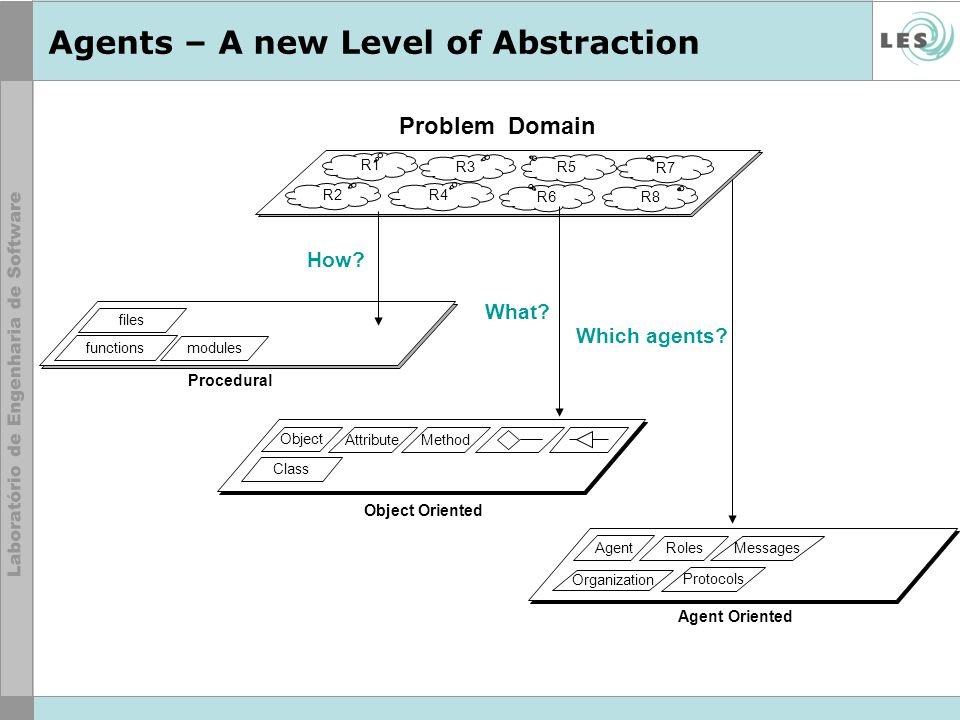 Agents – A new Level of Abstraction