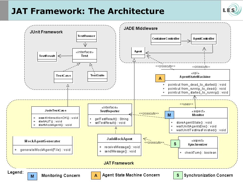 JAT Framework: The Architecture