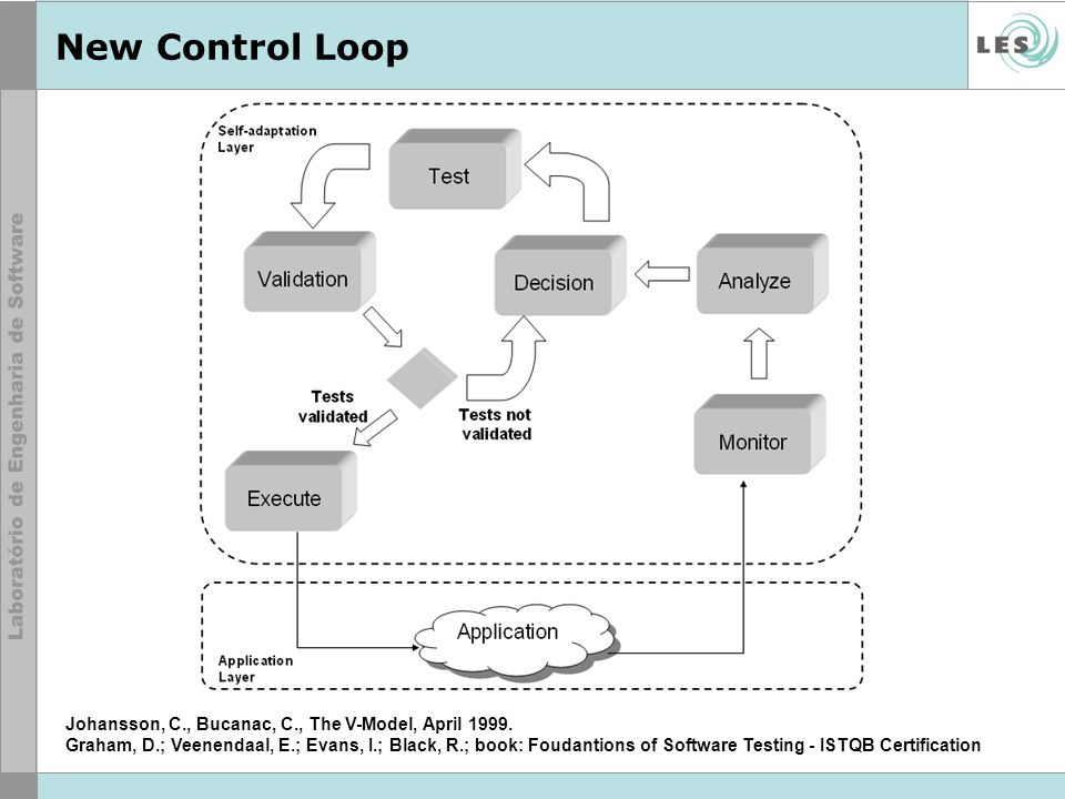 New Control Loop Johansson, C., Bucanac, C., The V-Model, April 1999.