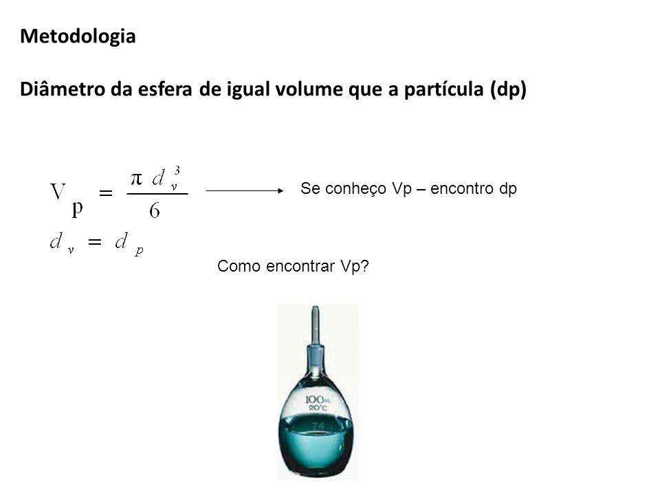 Diâmetro da esfera de igual volume que a partícula (dp)