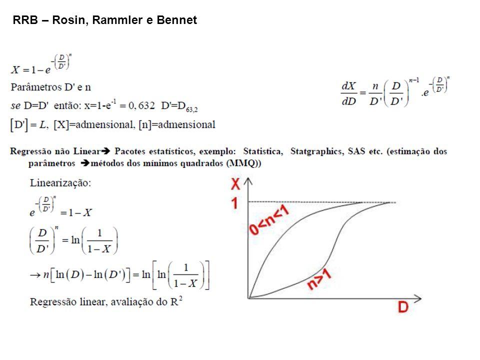 RRB – Rosin, Rammler e Bennet