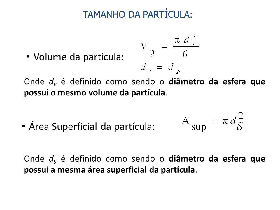 Área Superficial da partícula:
