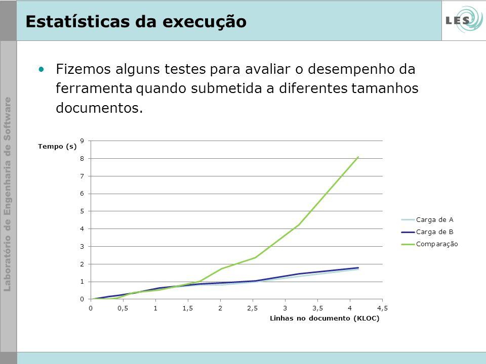 Estatísticas da execução