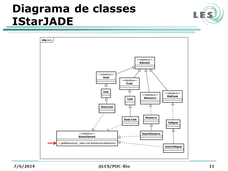 Diagrama de classes IStarJADE