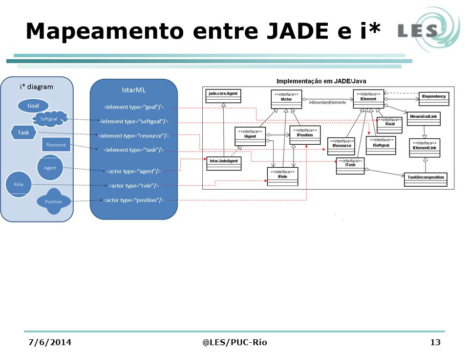 Mapeamento entre JADE e i*