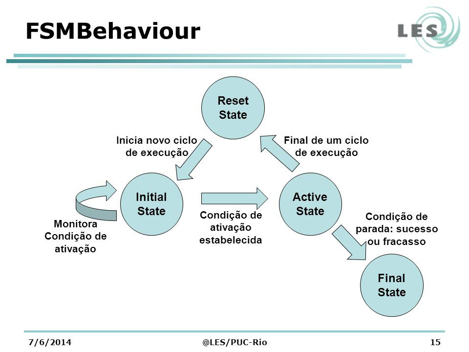 FSMBehaviour Reset State Initial State Active State Final State