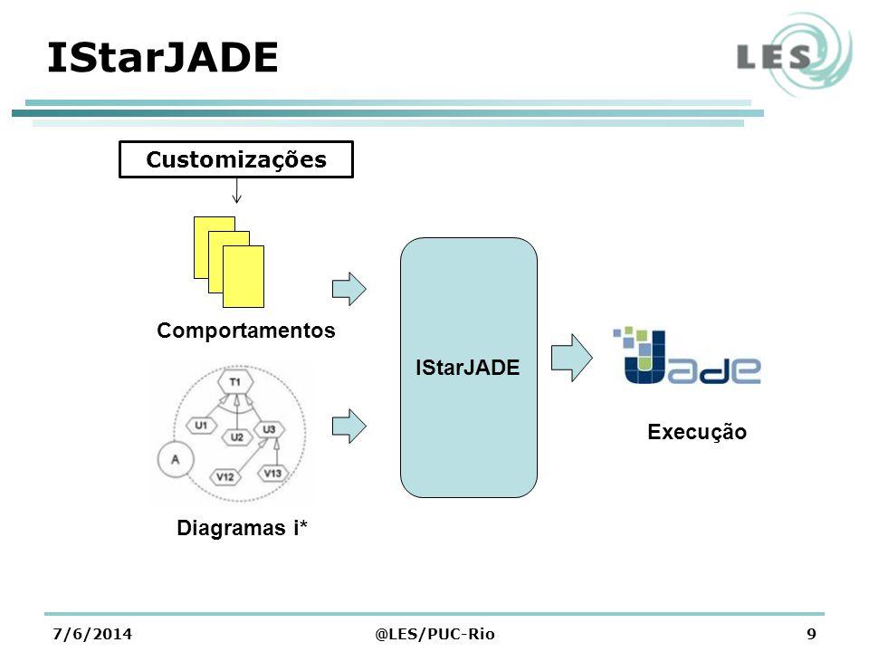 IStarJADE Customizações IStarJADE Comportamentos Execução Diagramas i*