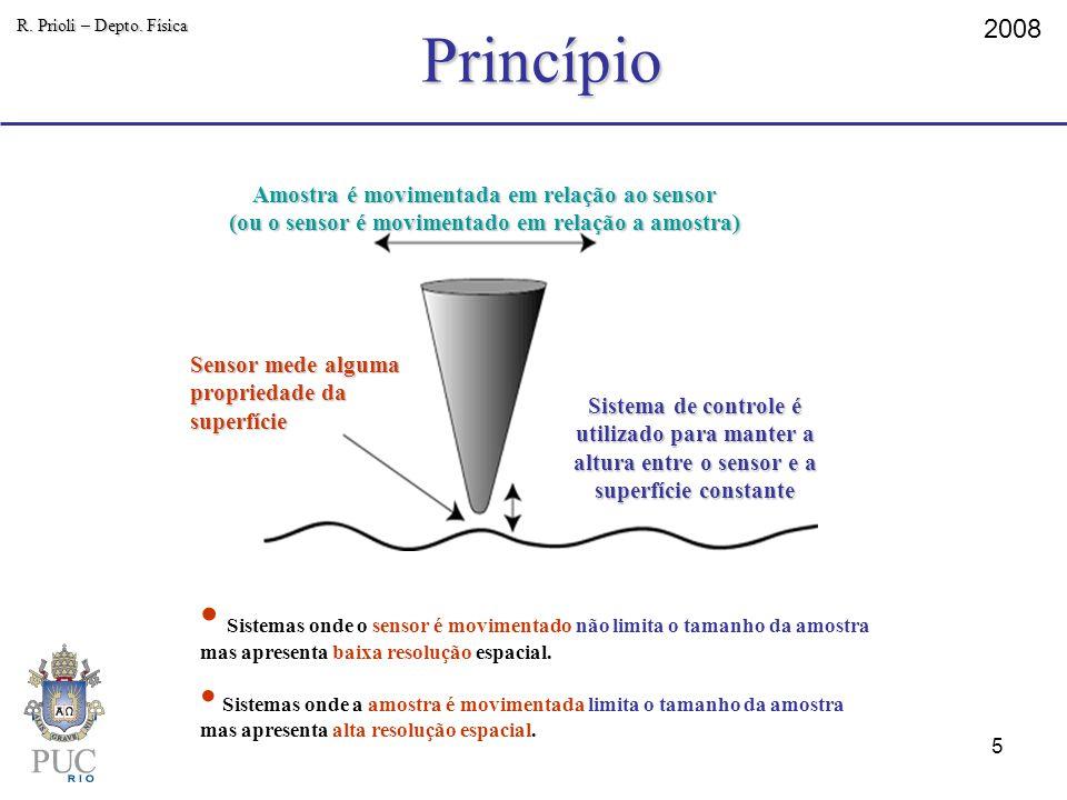 Princípio R. Prioli – Depto. Física. 2008. Amostra é movimentada em relação ao sensor. (ou o sensor é movimentado em relação a amostra)