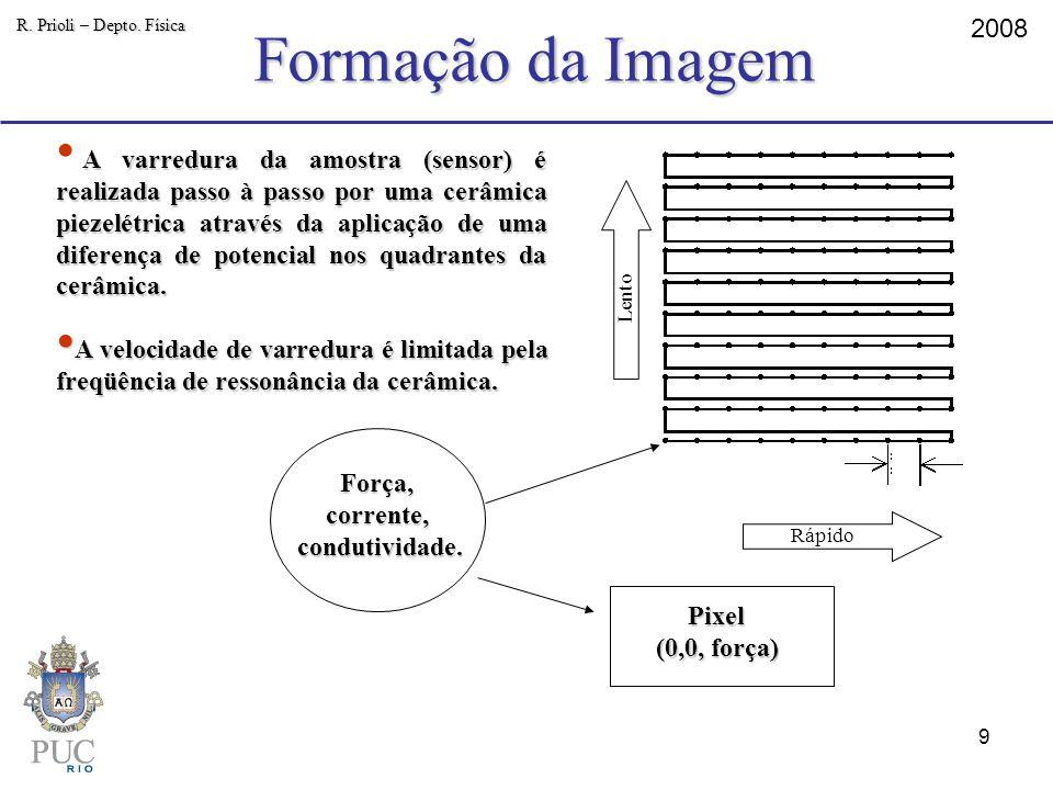 Formação da Imagem R. Prioli – Depto. Física. 2008.
