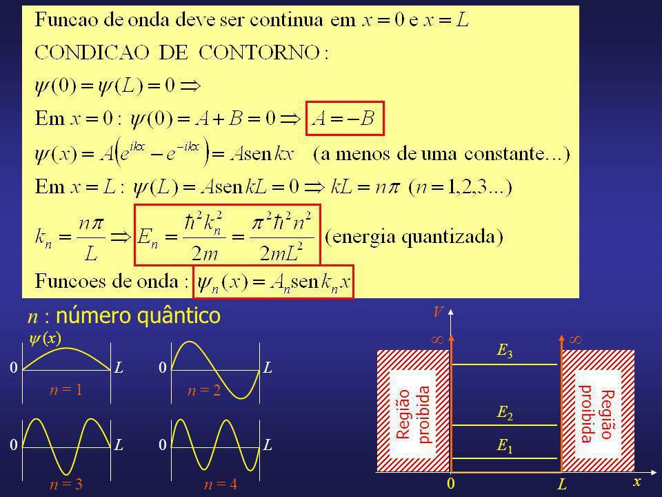 n : número quântico  V x L Região proibida E1 E2 E3 n = 1 n = 2 n = 3
