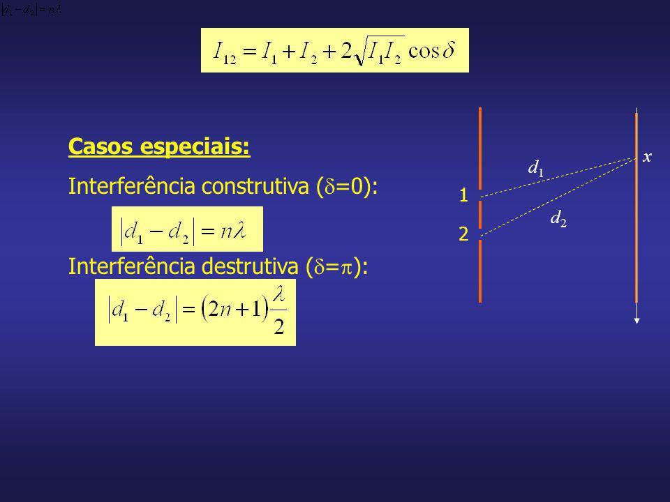 Interferência construtiva (=0):