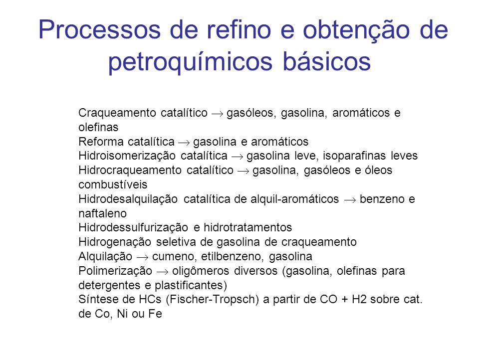 Processos de refino e obtenção de petroquímicos básicos
