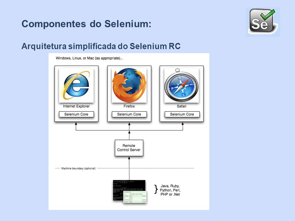 Componentes do Selenium: