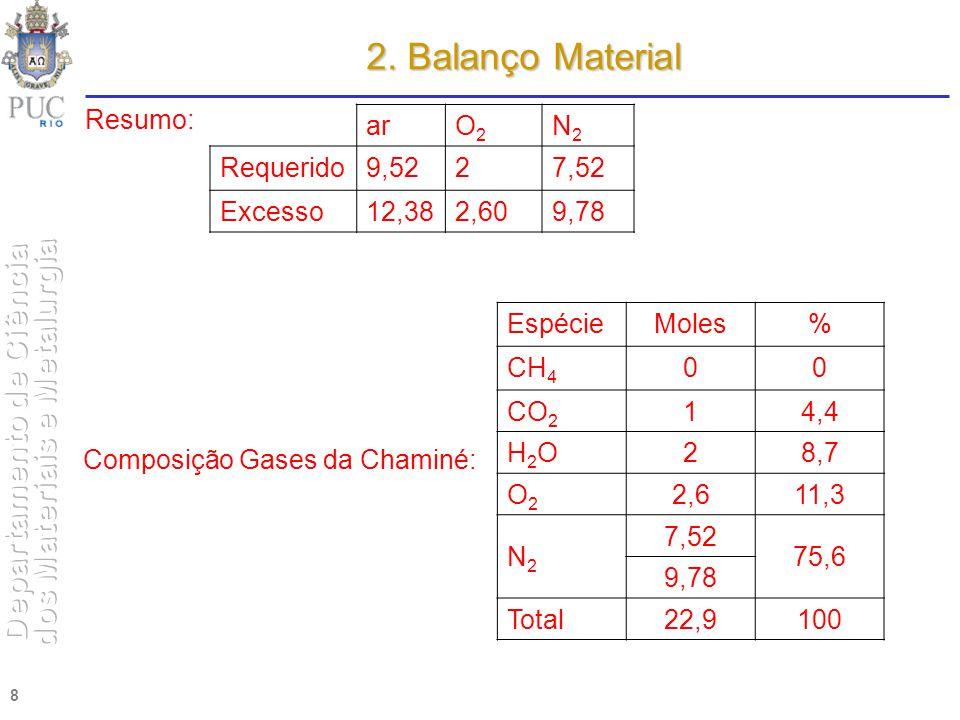 2. Balanço Material Resumo: ar O2 N2 Requerido 9,52 2 7,52 Excesso