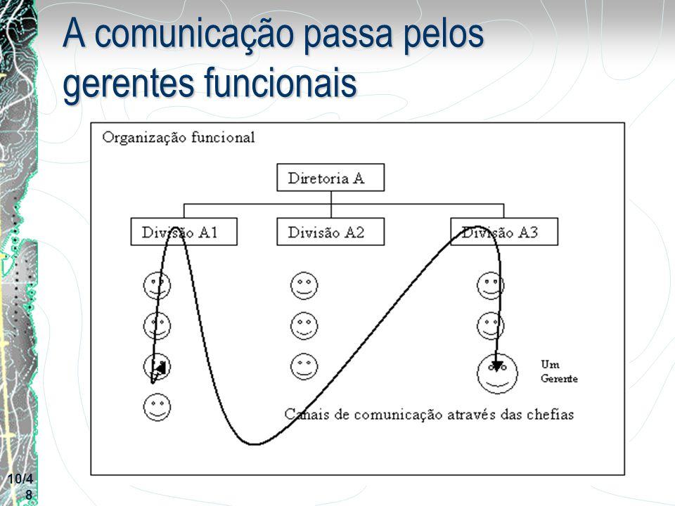 A comunicação passa pelos gerentes funcionais