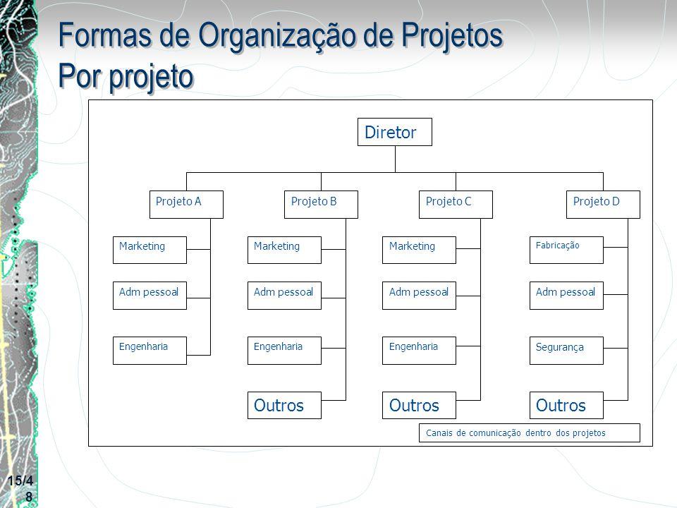 Formas de Organização de Projetos Por projeto