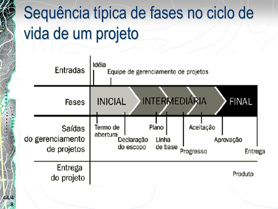 Sequência típica de fases no ciclo de vida de um projeto