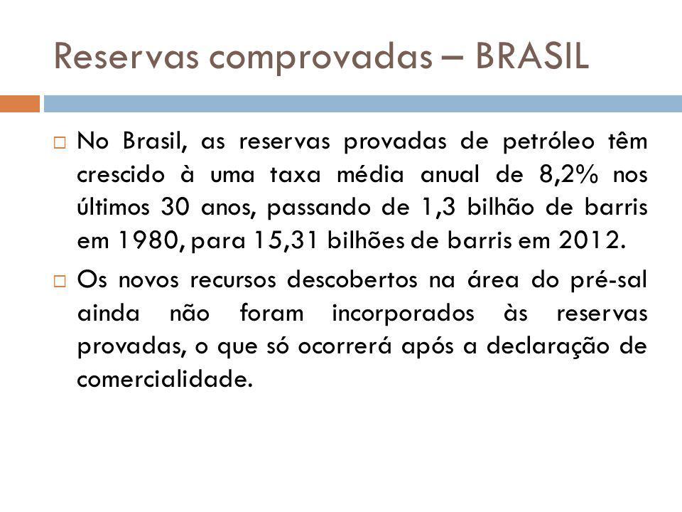 Reservas comprovadas – BRASIL