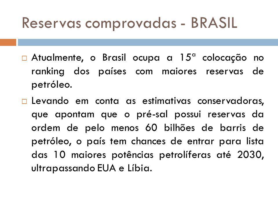 Reservas comprovadas - BRASIL