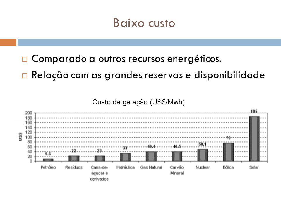 Baixo custo Comparado a outros recursos energéticos.