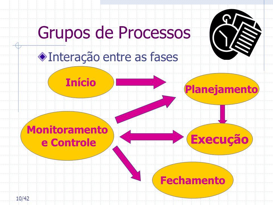 Grupos de Processos Interação entre as fases Execução Início