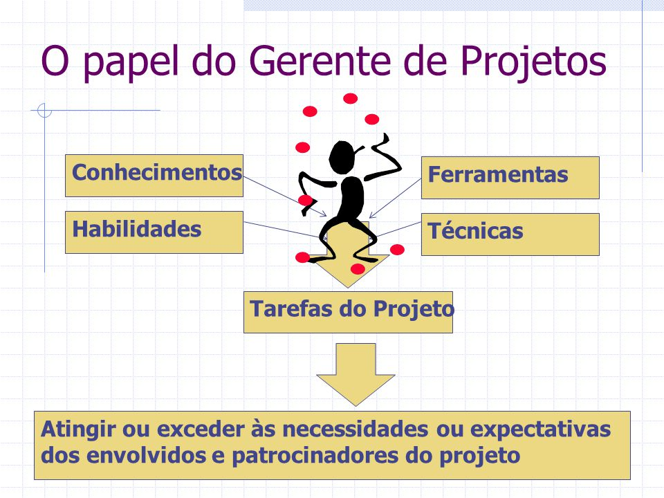 O papel do Gerente de Projetos