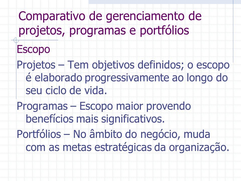 Comparativo de gerenciamento de projetos, programas e portfólios