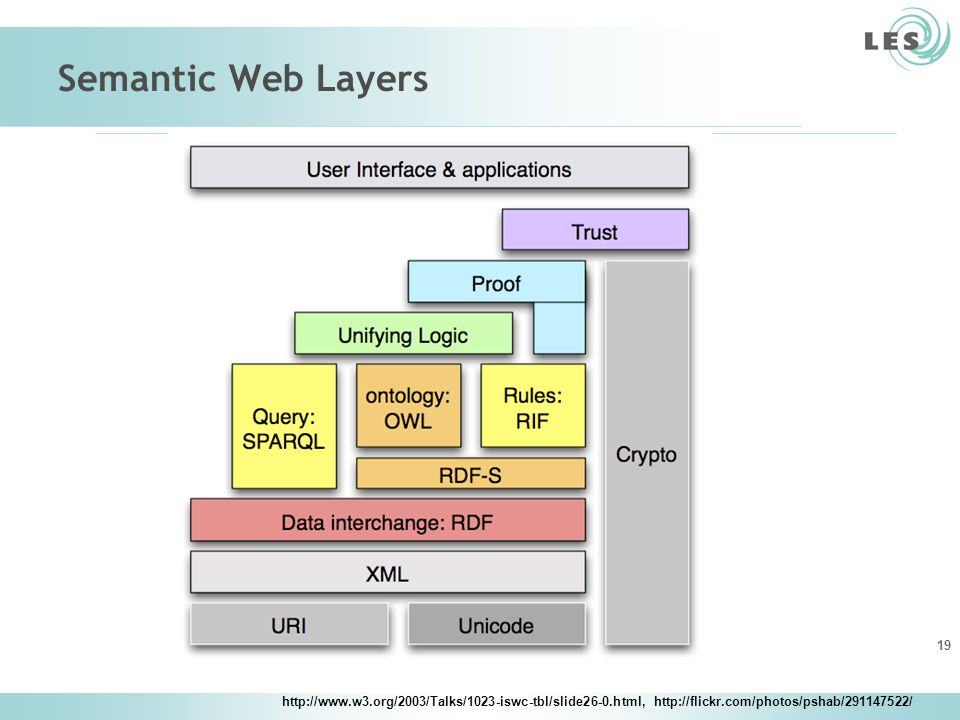 Semantic Web Layers http://www.w3.org/2003/Talks/1023-iswc-tbl/slide26-0.html, http://flickr.com/photos/pshab/291147522/