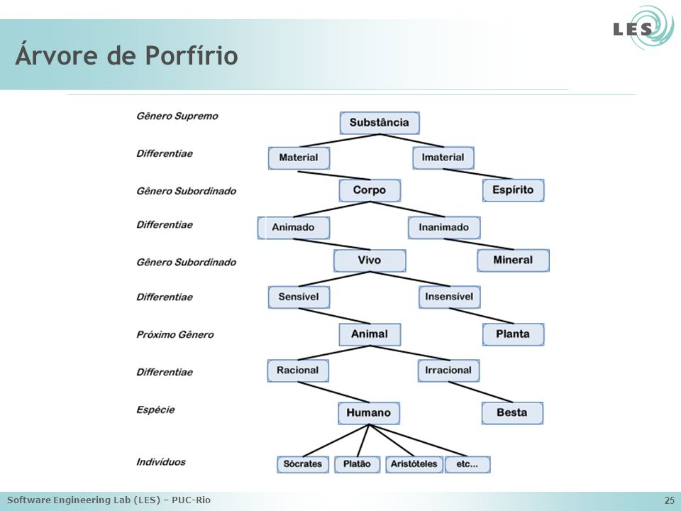 Árvore de Porfírio Software Engineering Lab (LES) – PUC-Rio