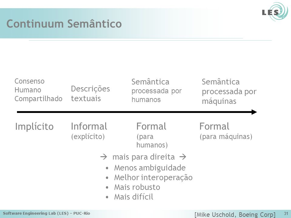 Continuum Semântico Formal Implícito Informal Formal