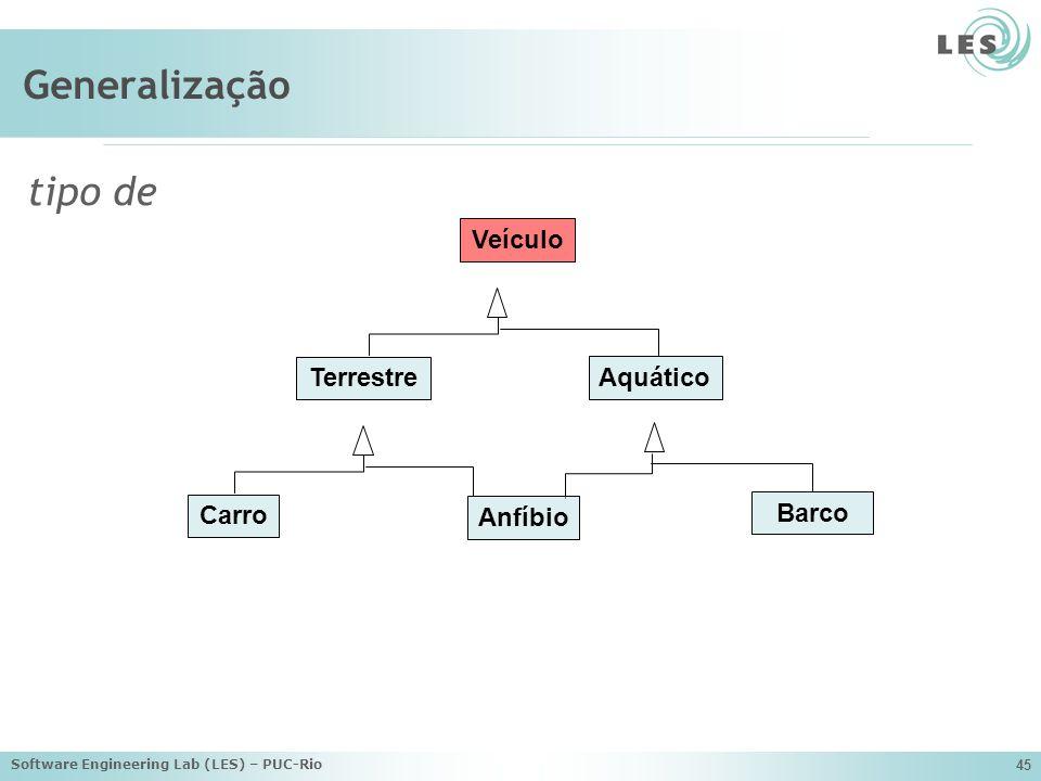 Generalização tipo de Veículo Terrestre Aquático Carro Anfíbio Barco
