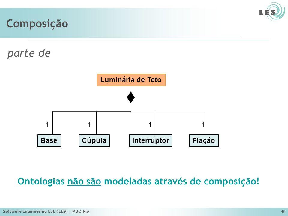 Composição parte de. Luminária de Teto. Base. Cúpula. Fiação. Interruptor. 1. Ontologias não são modeladas através de composição!