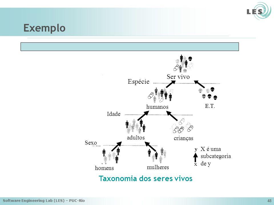 Exemplo Taxonomia dos seres vivos Ser vivo Espécie humanos Idade