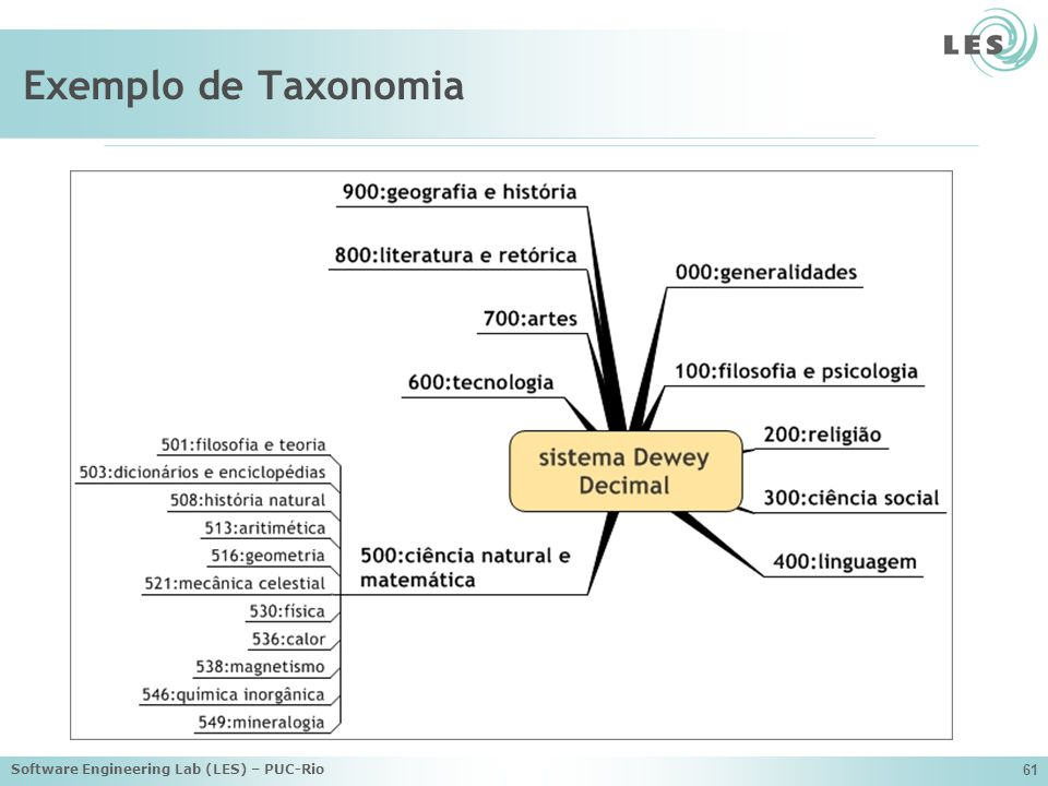 Exemplo de Taxonomia Software Engineering Lab (LES) – PUC-Rio