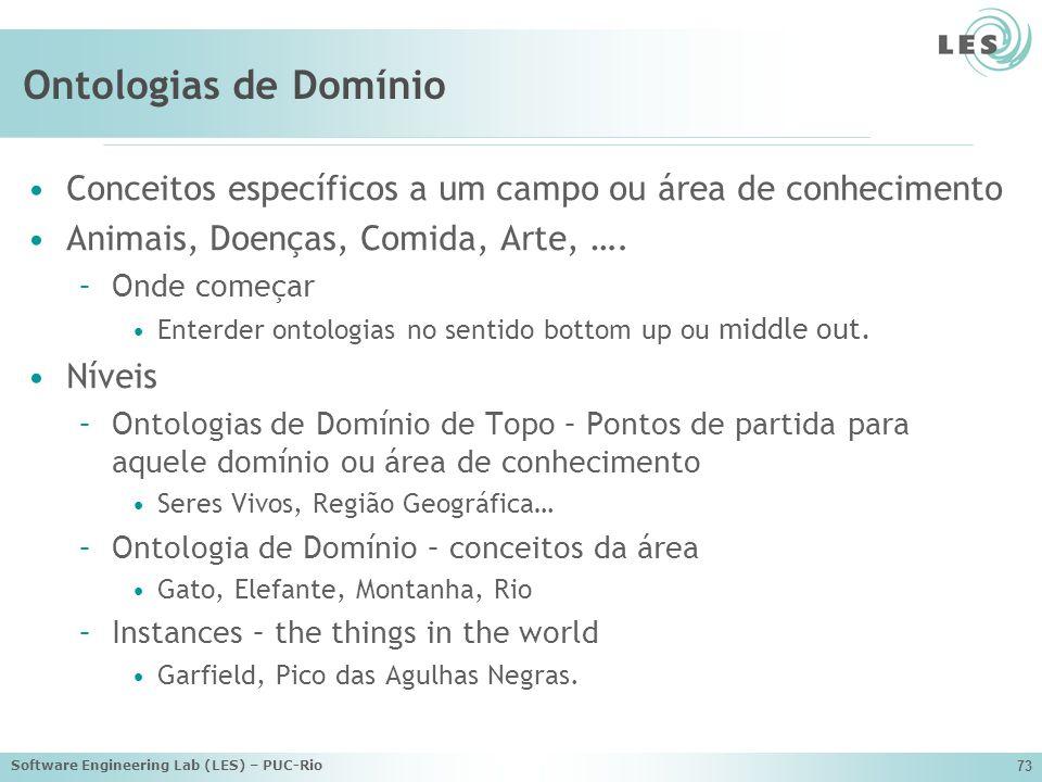 Ontologias de Domínio Conceitos específicos a um campo ou área de conhecimento. Animais, Doenças, Comida, Arte, ….