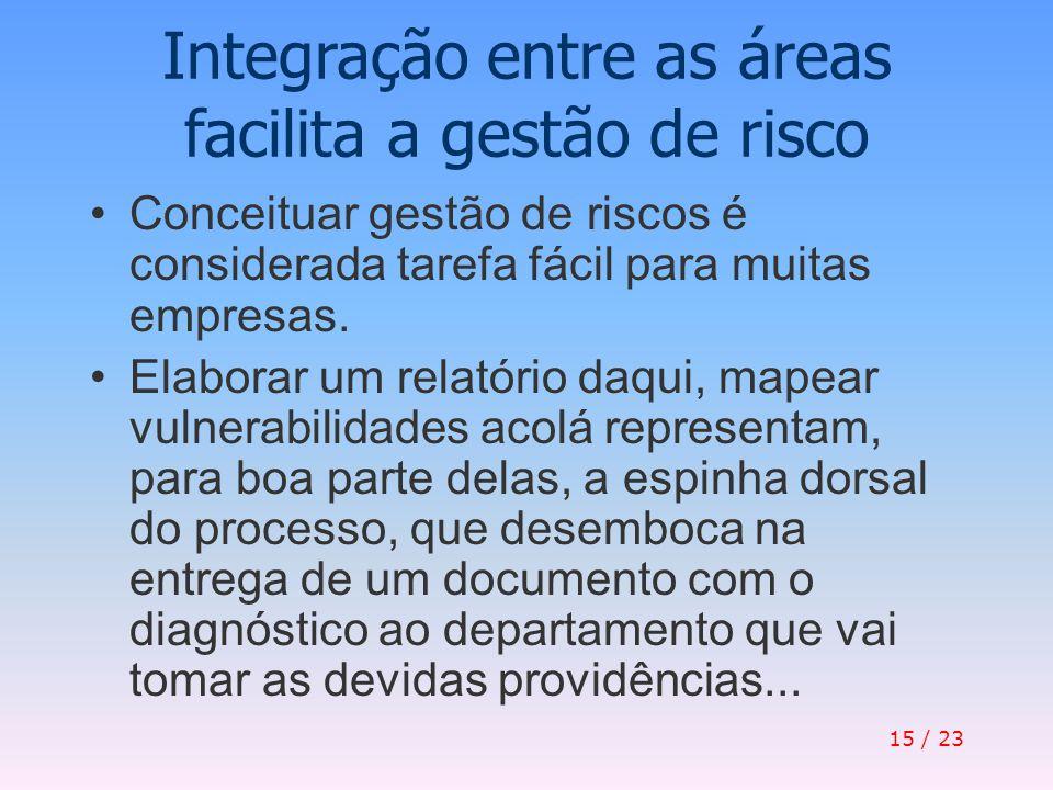 Integração entre as áreas facilita a gestão de risco