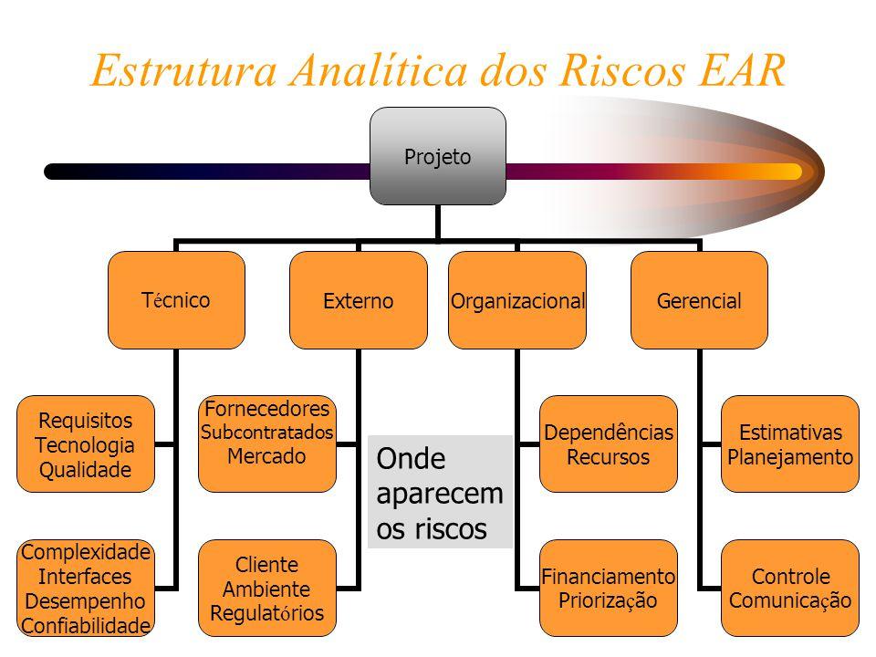 Estrutura Analítica dos Riscos EAR