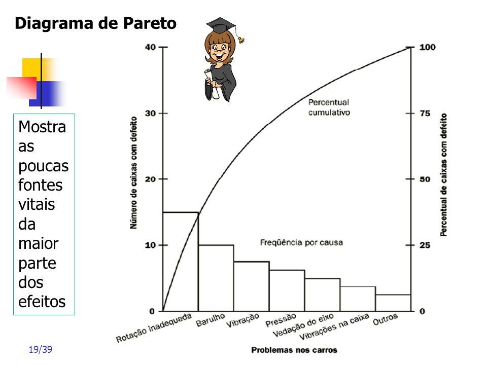 Diagrama de Pareto Mostra as poucas fontes vitais da maior parte dos efeitos