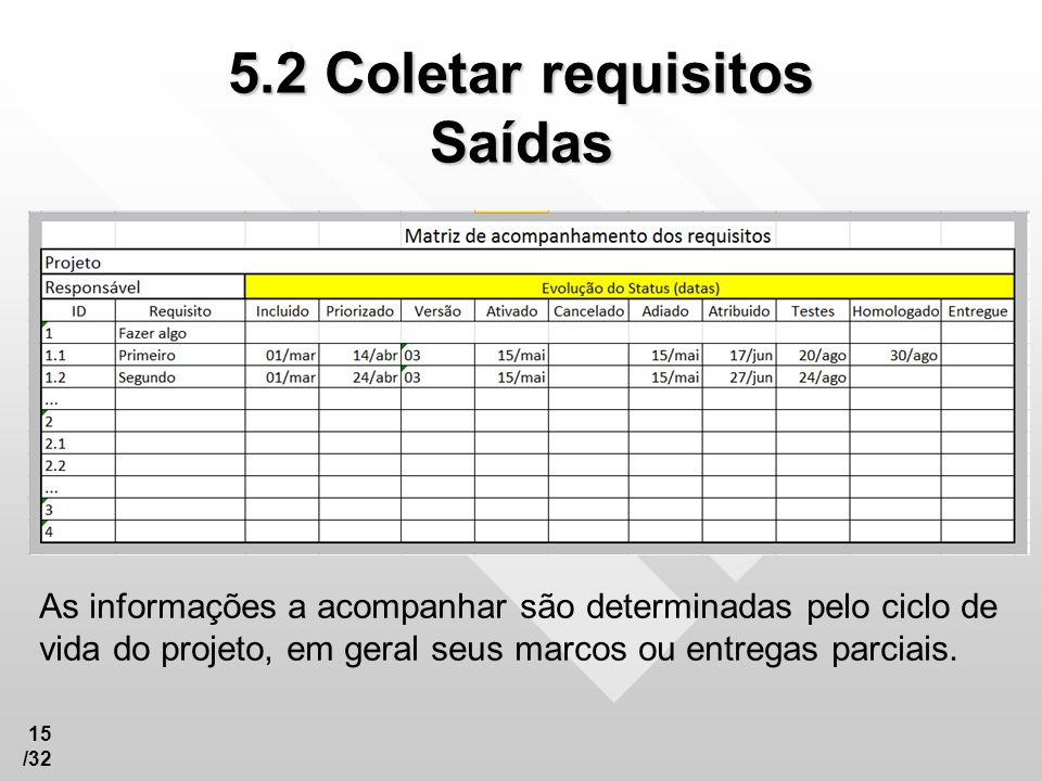 5.2 Coletar requisitos Saídas