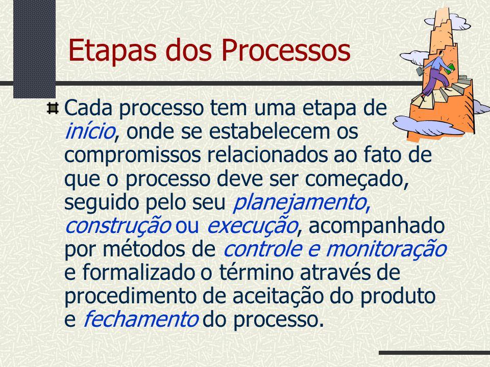 Etapas dos Processos
