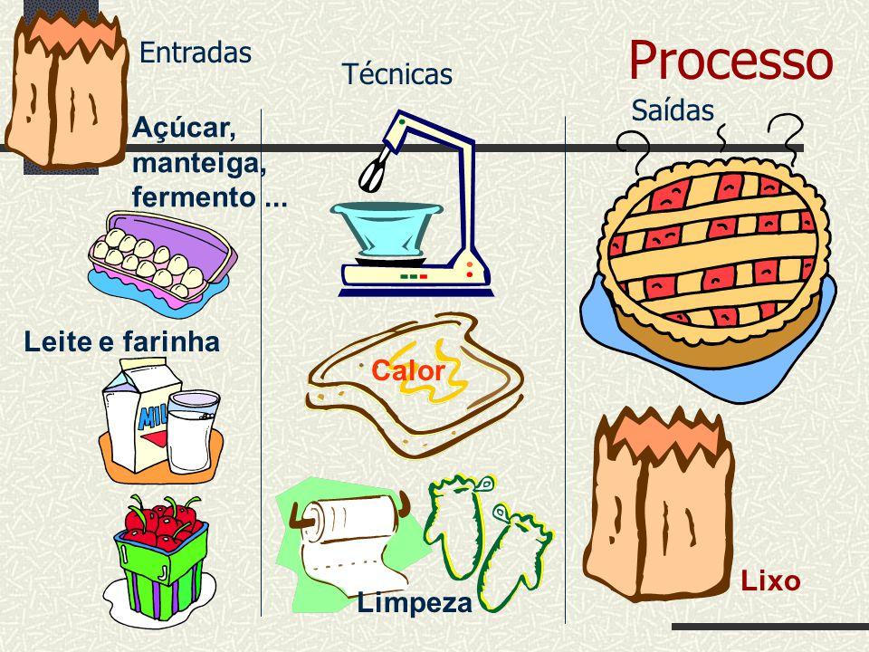 Processo Entradas Técnicas Saídas Açúcar, manteiga, fermento ...