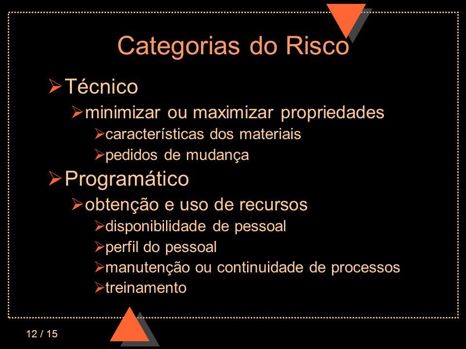 Categorias do Risco Técnico Programático