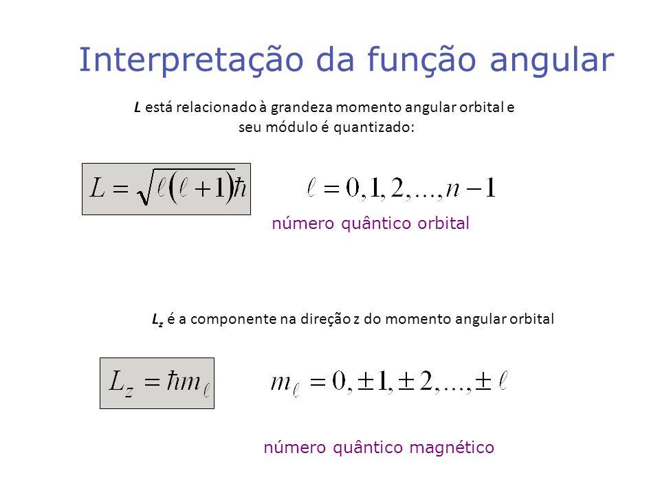 Interpretação da função angular