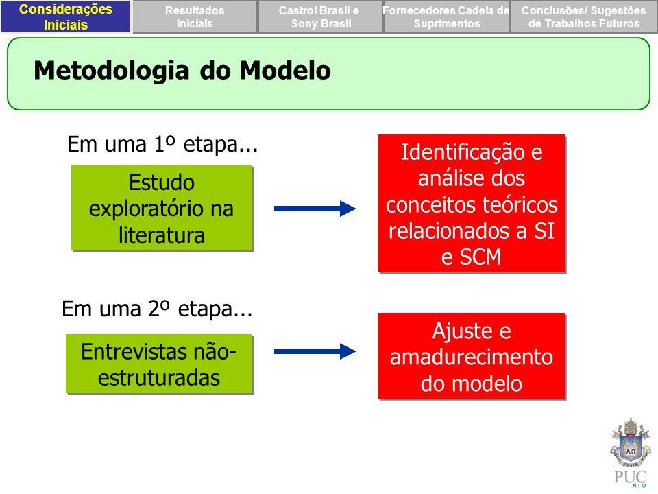 Metodologia do Modelo Em uma 1º etapa...